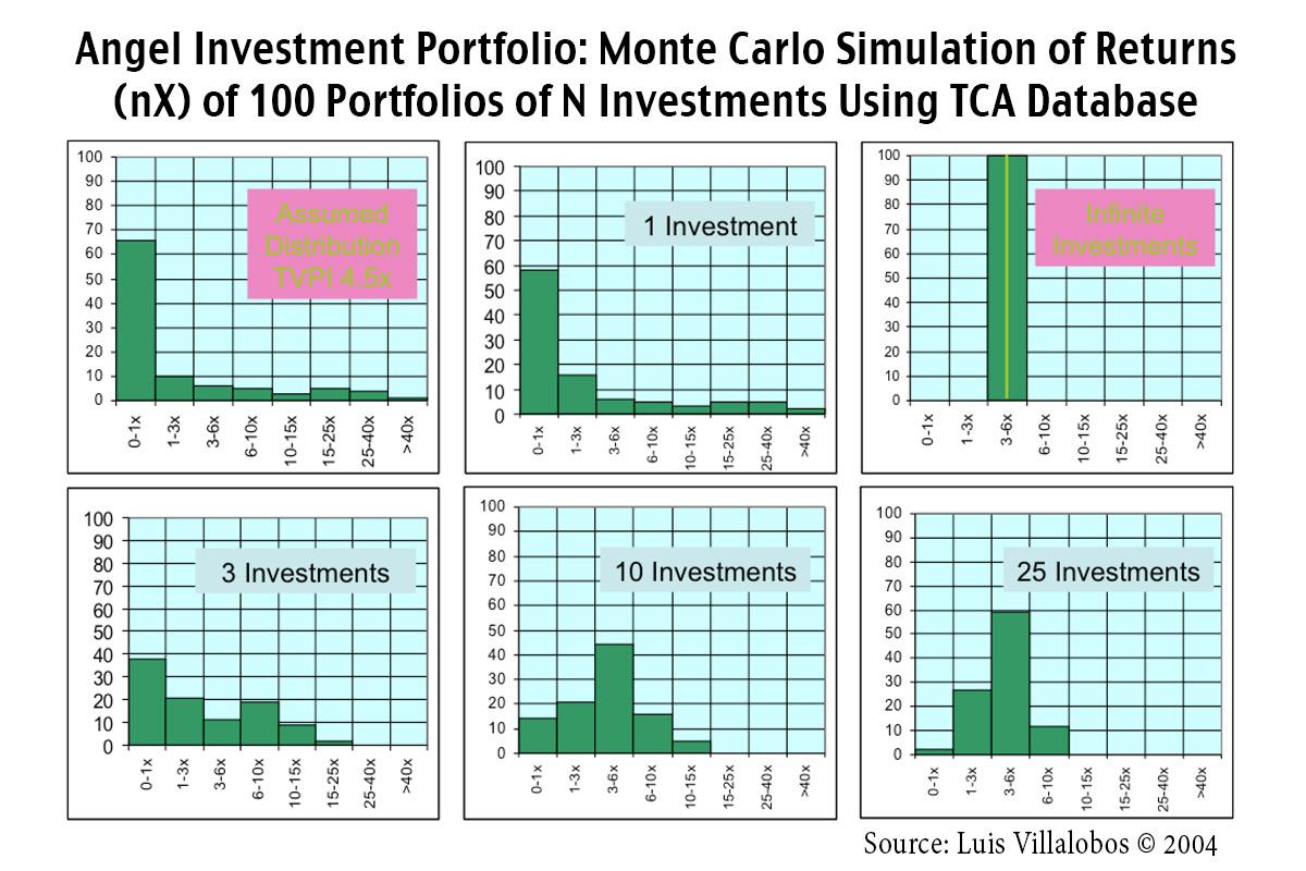 Angel Investing Strategy - Luis Villalobos Monte Carlo Simulation